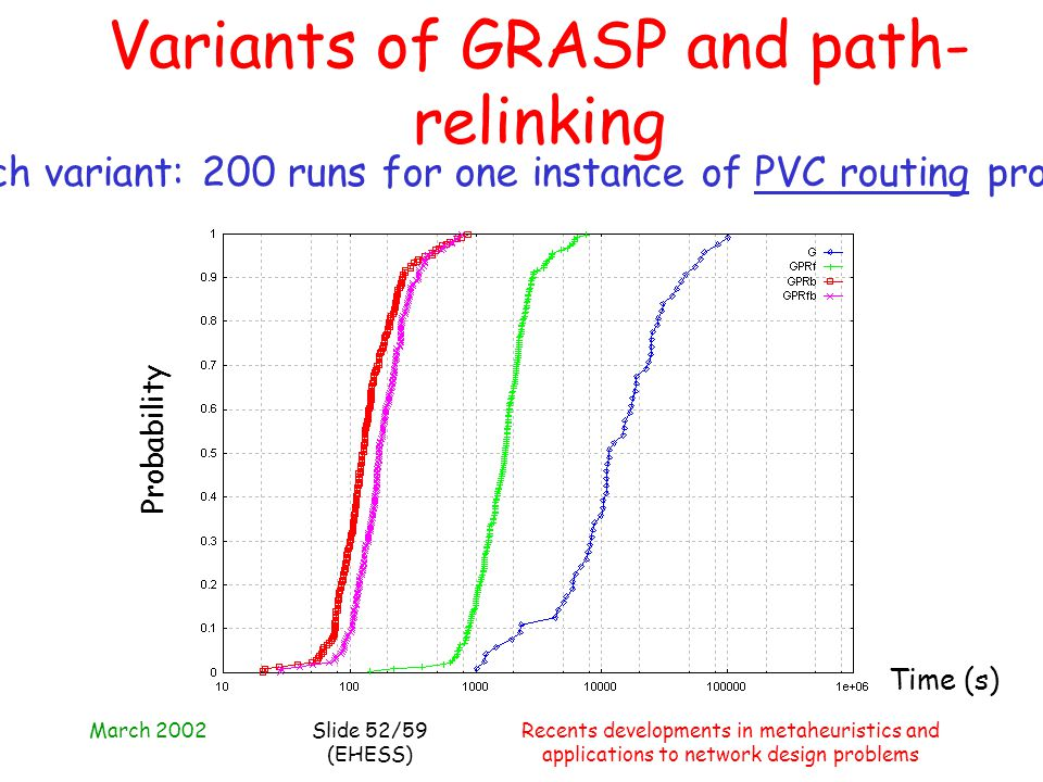 March 2002Recents developments in metaheuristics and applications to network design problems Slide 52/59 (EHESS) Variants of GRASP and path- relinking