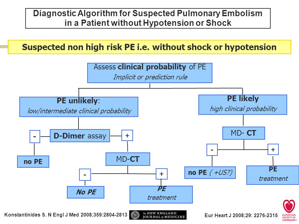 Diagnostic Algorithm for Suspected Pulmonary Embolism in a Patient without Hypotension or Shock Konstantinides S.
