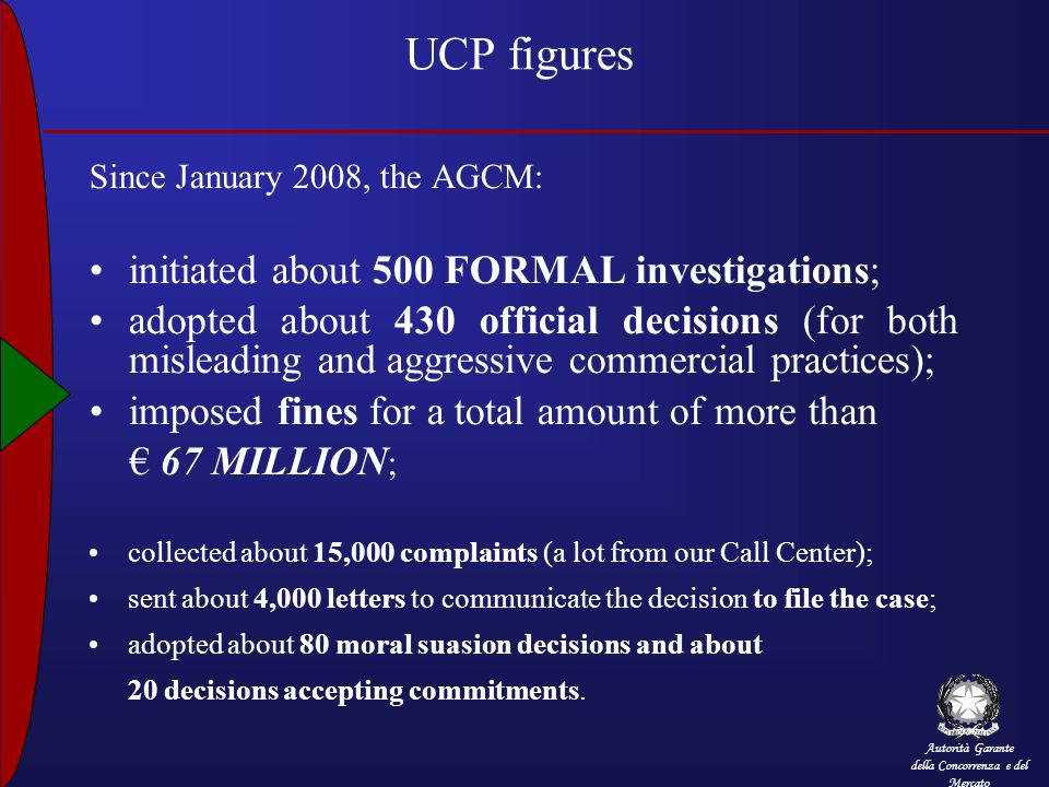 Autorità Garante della Concorrenza e del Mercato UCP figures Since January 2008, the AGCM: initiated about 500 FORMAL investigations; adopted about 430 official decisions (for both misleading and aggressive commercial practices); imposed fines for a total amount of more than € 67 MILLION ; collected about 15,000 complaints (a lot from our Call Center); sent about 4,000 letters to communicate the decision to file the case; adopted about 80 moral suasion decisions and about 20 decisions accepting commitments.