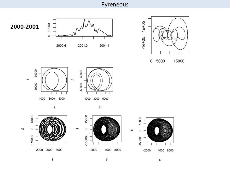 2000-2001 Pyreneous
