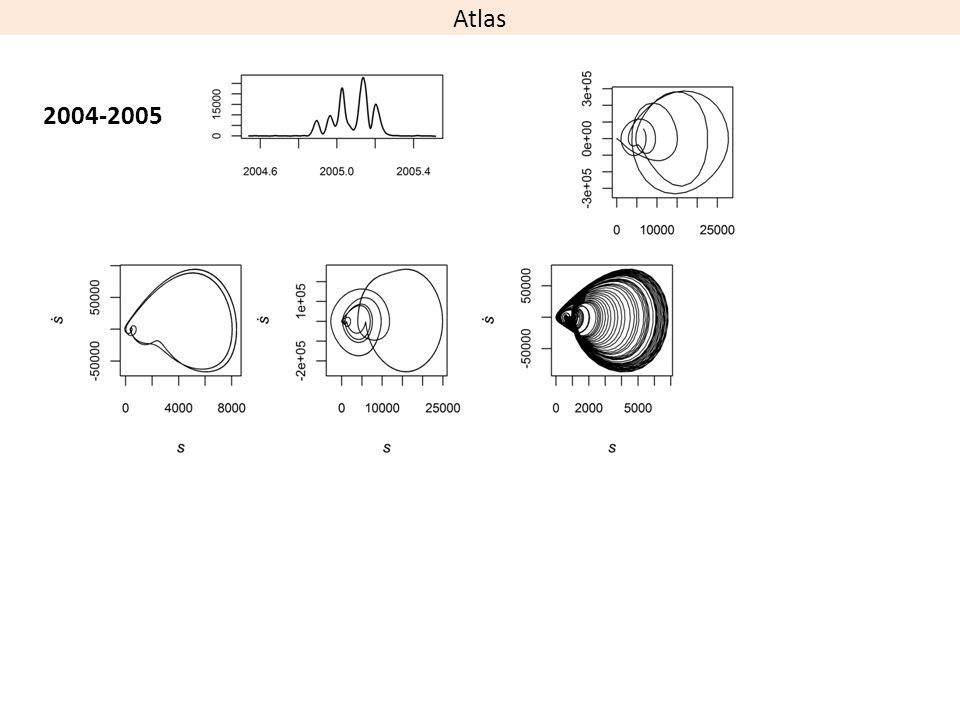 2004-2005 Atlas