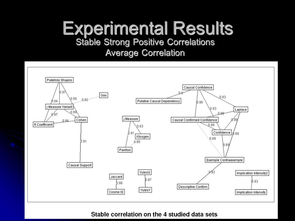 Experimental Results Stable Strong Positive Correlations Average Correlation