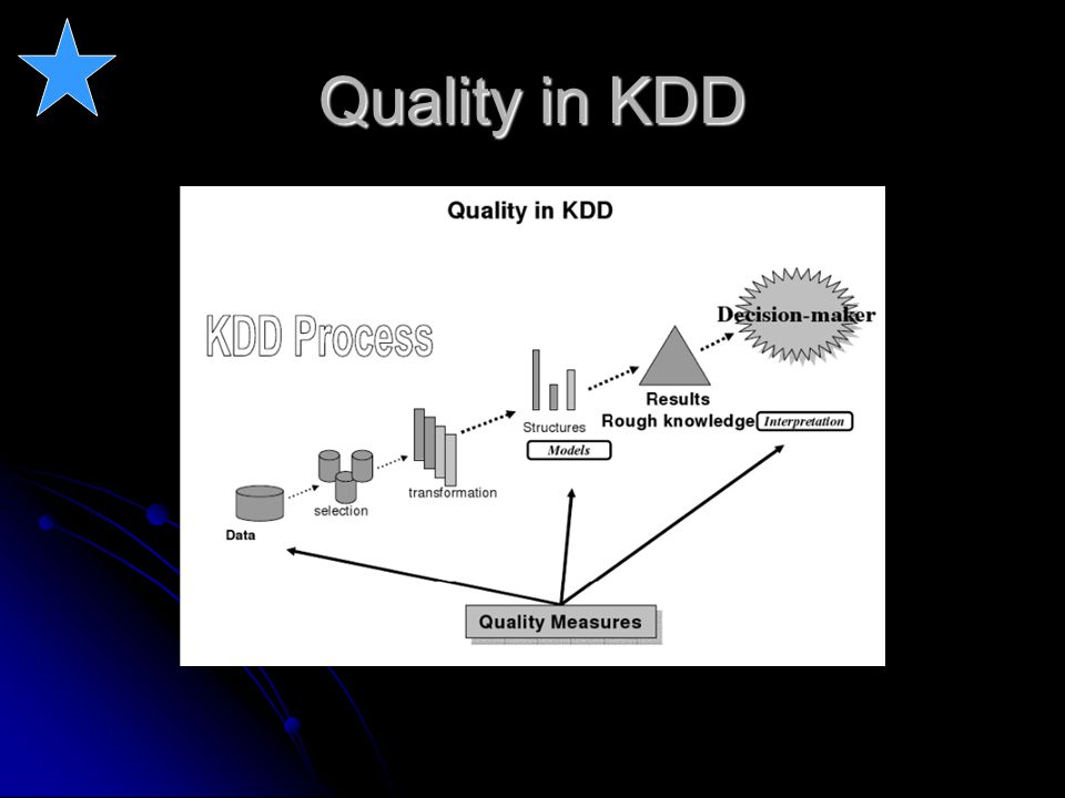Levels of Quality Quality of discovered knowledge : f(D,M,U) Data Quality (D) Data Quality (D) Noise, accuracy, missing values, bad values, … [Berti-Equille 2004] Noise, accuracy, missing values, bad values, … [Berti-Equille 2004] Model Quality (M) Model Quality (M) Accuracy, generalization, relevance, … Accuracy, generalization, relevance, … User-based Quality (U) User-based Quality (U) Relevance for decision making Relevance for decision making