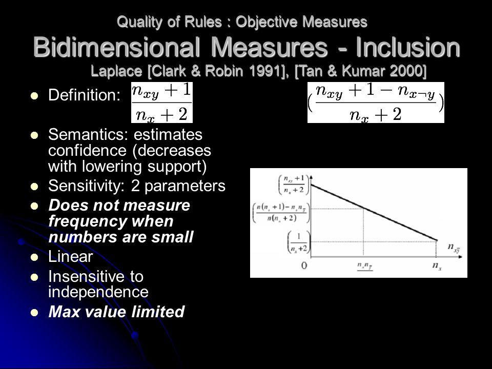 Bidimensional Measures - Inclusion Definition: Semantics: estimates confidence (decreases with lowering support) Sensitivity: 2 parameters Does not me