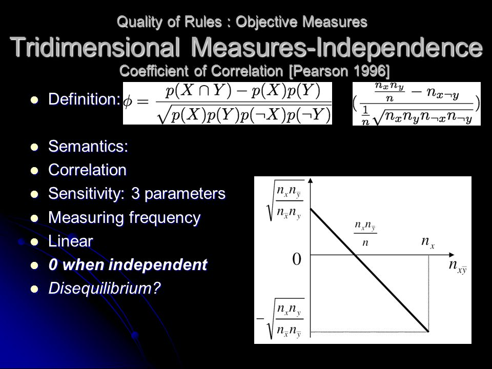 Tridimensional Measures-Independence Definition: Definition: Semantics: Semantics: Correlation Correlation Sensitivity: 3 parameters Sensitivity: 3 parameters Measuring frequency Measuring frequency Linear Linear 0 when independent 0 when independent Disequilibrium.