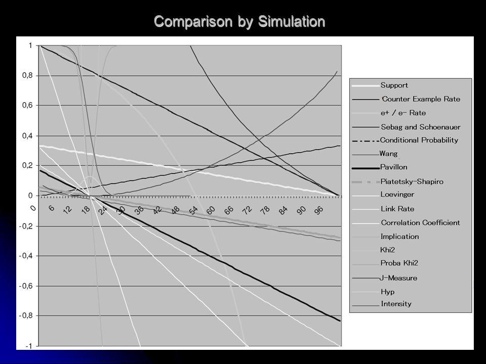 Comparison by Simulation