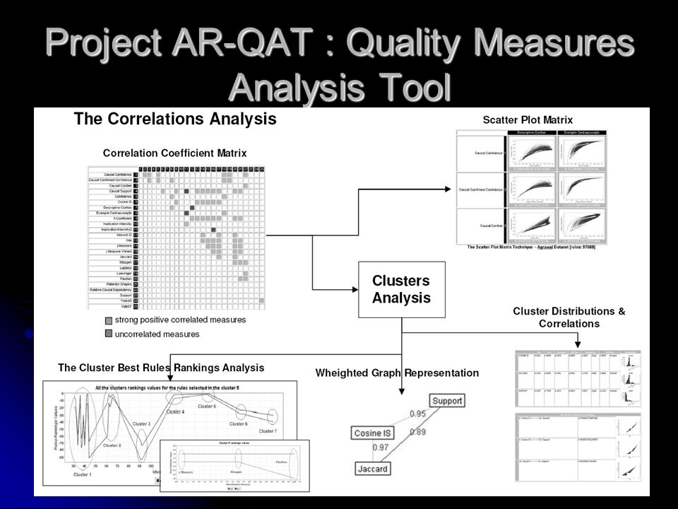 Project AR-QAT : Quality Measures Analysis Tool