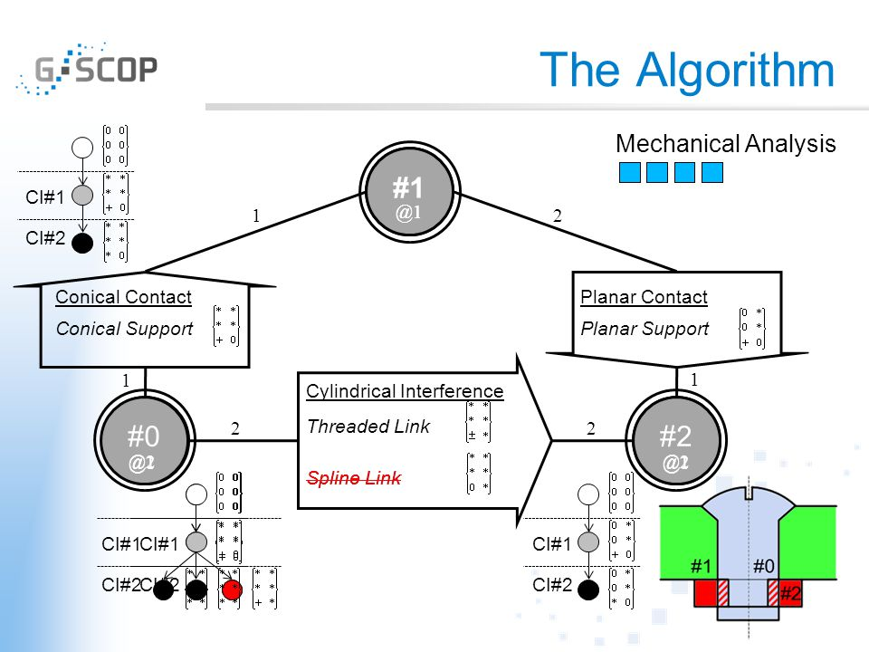 The Algorithm #1 #0#2 Conical SupportPlanar Support Threaded Link Detection of Functional Designations Coaxial/Concentric Orthogonal FD Taxonomy Capscrew