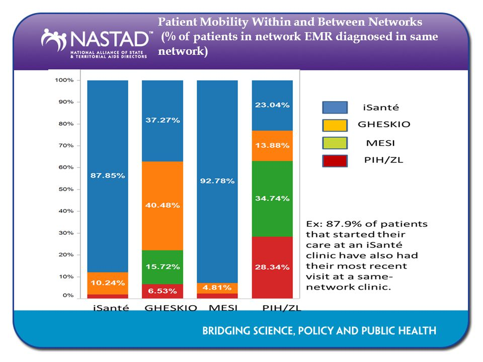 Patient Mobility Within and Between Networks (% of patients in network EMR diagnosed in same network)