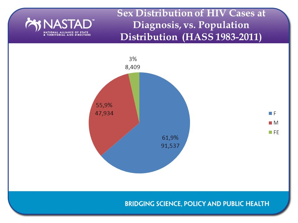 Sex Distribution of HIV Cases at Diagnosis, vs. Population Distribution (HASS 1983-2011)
