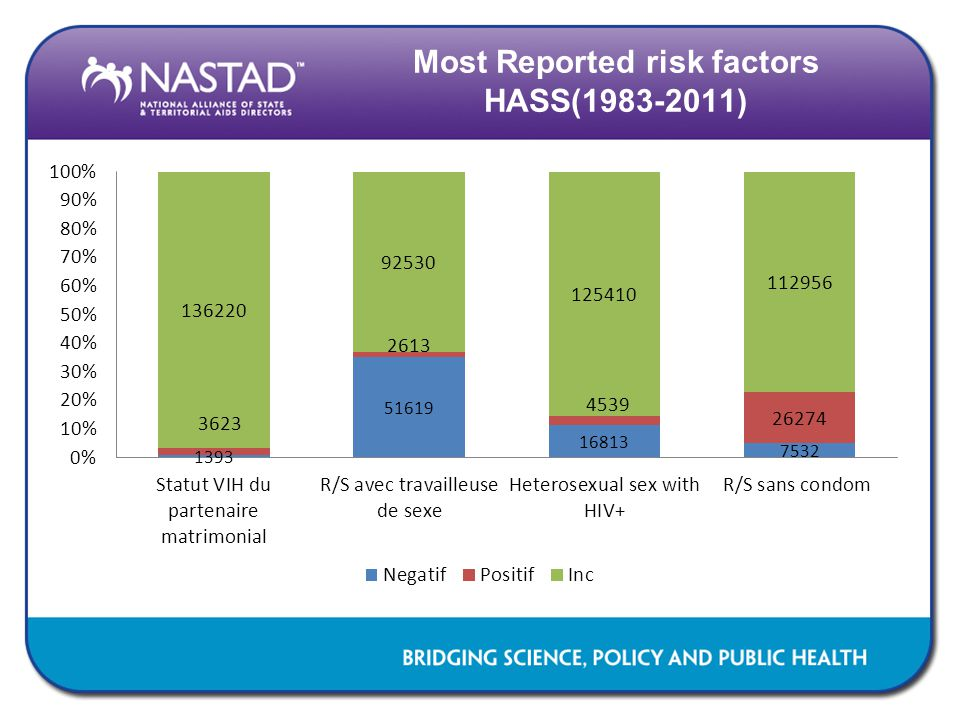 Most Reported risk factors HASS(1983-2011)