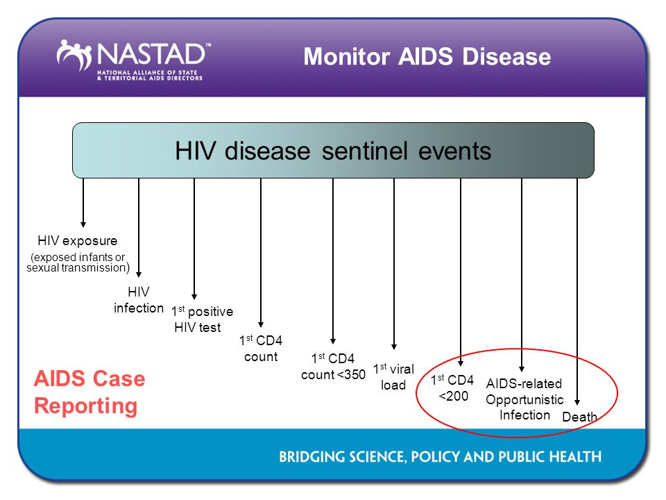 Monitor AIDS Disease HIV disease sentinel events HIV exposure (exposed infants or sexual transmission ) HIV infection 1 st positive HIV test 1 st CD4 count 1 st CD4 count <350 1 st viral load 1 st CD4 <200 AIDS-related Opportunistic Infection Death AIDS Case Reporting