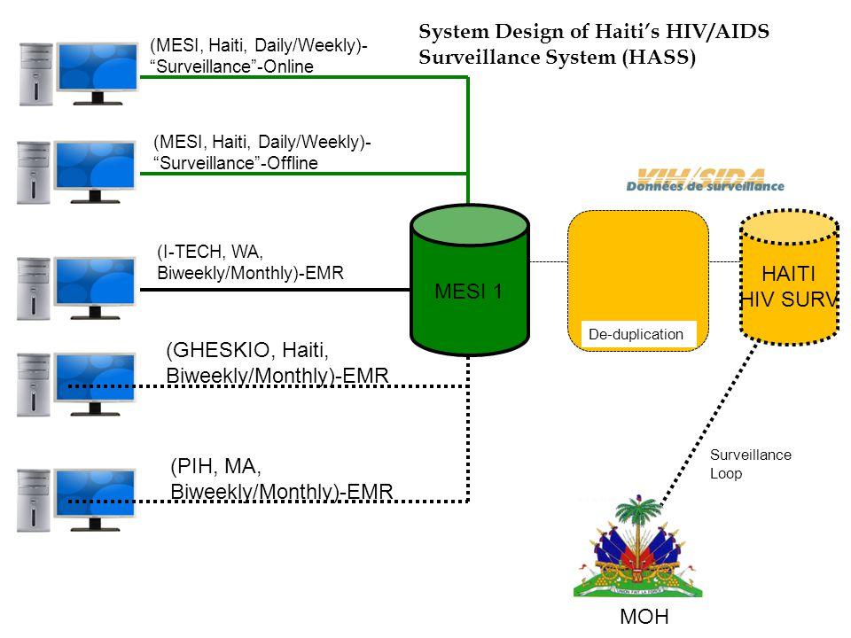 "(MESI, Haiti, Daily/Weekly)- ""Surveillance""-Online (MESI, Haiti, Daily/Weekly)- ""Surveillance""-Offline (I-TECH, WA, Biweekly/Monthly)-EMR (GHESKIO, Ha"