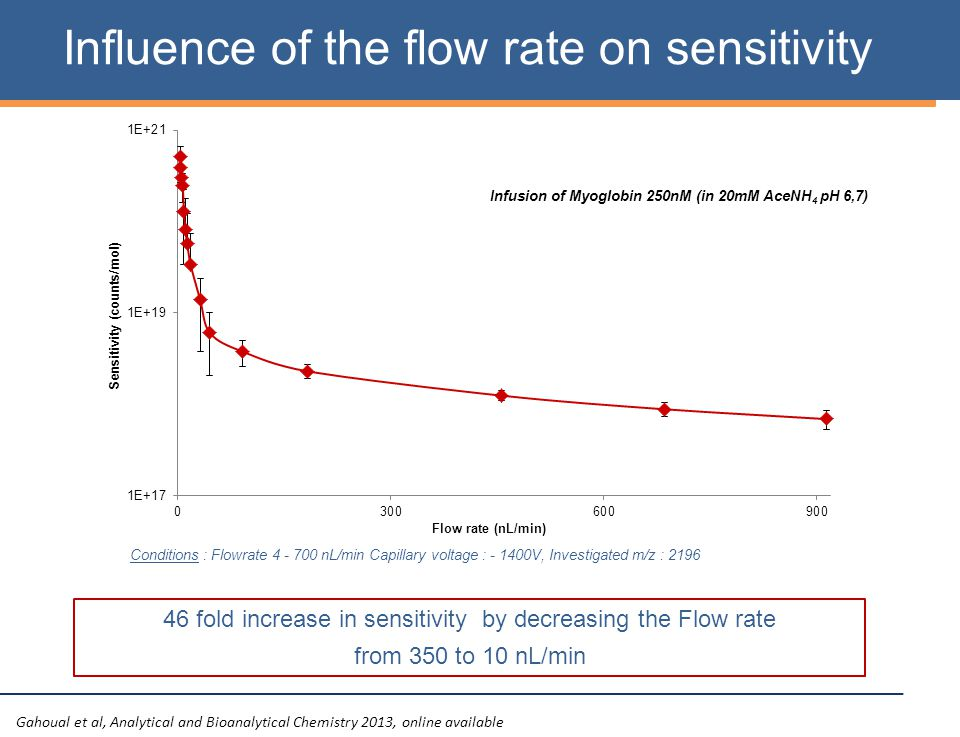 Conditions : Flowrate 4 - 700 nL/min Capillary voltage : - 1400V, Investigated m/z : 2196 Infusion of Myoglobin 250nM (in 20mM AceNH 4 pH 6,7) Influence of the flow rate on sensitivity 46 fold increase in sensitivity by decreasing the Flow rate from 350 to 10 nL/min Gahoual et al, Analytical and Bioanalytical Chemistry 2013, online available