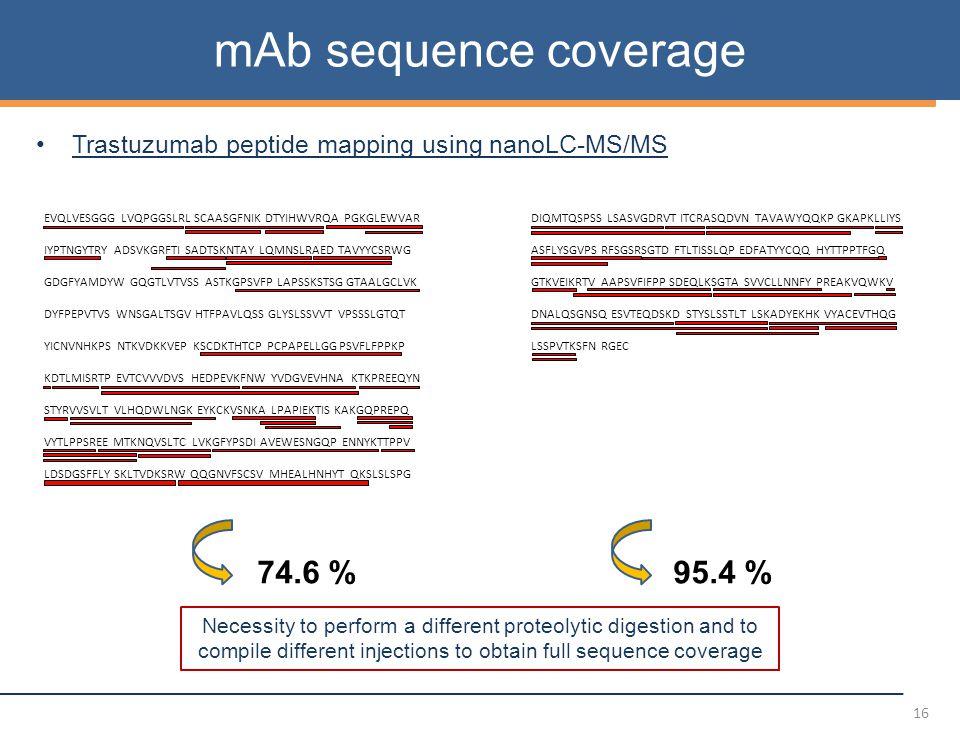 16 Trastuzumab peptide mapping using nanoLC-MS/MS 74.6 %95.4 % EVQLVESGGG LVQPGGSLRL SCAASGFNIK DTYIHWVRQA PGKGLEWVAR IYPTNGYTRY ADSVKGRFTI SADTSKNTAY LQMNSLRAED TAVYYCSRWG GDGFYAMDYW GQGTLVTVSS ASTKGPSVFP LAPSSKSTSG GTAALGCLVK DYFPEPVTVS WNSGALTSGV HTFPAVLQSS GLYSLSSVVT VPSSSLGTQT YICNVNHKPS NTKVDKKVEP KSCDKTHTCP PCPAPELLGG PSVFLFPPKP KDTLMISRTP EVTCVVVDVS HEDPEVKFNW YVDGVEVHNA KTKPREEQYN STYRVVSVLT VLHQDWLNGK EYKCKVSNKA LPAPIEKTIS KAKGQPREPQ VYTLPPSREE MTKNQVSLTC LVKGFYPSDI AVEWESNGQP ENNYKTTPPV LDSDGSFFLY SKLTVDKSRW QQGNVFSCSV MHEALHNHYT QKSLSLSPG DIQMTQSPSS LSASVGDRVT ITCRASQDVN TAVAWYQQKP GKAPKLLIYS ASFLYSGVPS RFSGSRSGTD FTLTISSLQP EDFATYYCQQ HYTTPPTFGQ GTKVEIKRTV AAPSVFIFPP SDEQLKSGTA SVVCLLNNFY PREAKVQWKV DNALQSGNSQ ESVTEQDSKD STYSLSSTLT LSKADYEKHK VYACEVTHQG LSSPVTKSFN RGEC Necessity to perform a different proteolytic digestion and to compile different injections to obtain full sequence coverage mAb sequence coverage