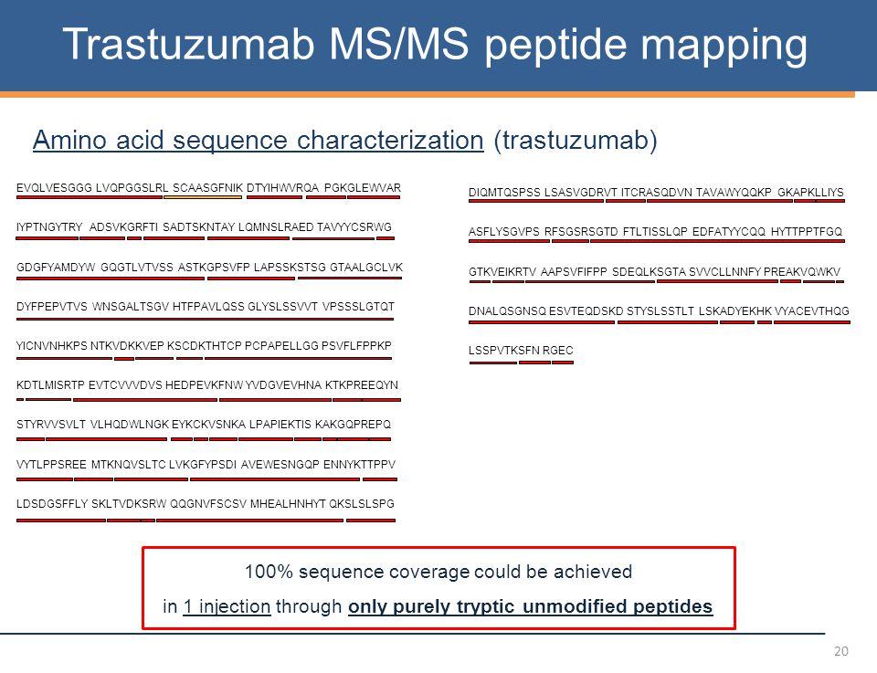 20 Trastuzumab MS/MS peptide mapping Amino acid sequence characterization (trastuzumab) EVQLVESGGG LVQPGGSLRL SCAASGFNIK DTYIHWVRQA PGKGLEWVAR IYPTNGYTRY ADSVKGRFTI SADTSKNTAY LQMNSLRAED TAVYYCSRWG GDGFYAMDYW GQGTLVTVSS ASTKGPSVFP LAPSSKSTSG GTAALGCLVK DYFPEPVTVS WNSGALTSGV HTFPAVLQSS GLYSLSSVVT VPSSSLGTQT YICNVNHKPS NTKVDKKVEP KSCDKTHTCP PCPAPELLGG PSVFLFPPKP KDTLMISRTP EVTCVVVDVS HEDPEVKFNW YVDGVEVHNA KTKPREEQYN STYRVVSVLT VLHQDWLNGK EYKCKVSNKA LPAPIEKTIS KAKGQPREPQ VYTLPPSREE MTKNQVSLTC LVKGFYPSDI AVEWESNGQP ENNYKTTPPV LDSDGSFFLY SKLTVDKSRW QQGNVFSCSV MHEALHNHYT QKSLSLSPG DIQMTQSPSS LSASVGDRVT ITCRASQDVN TAVAWYQQKP GKAPKLLIYS ASFLYSGVPS RFSGSRSGTD FTLTISSLQP EDFATYYCQQ HYTTPPTFGQ GTKVEIKRTV AAPSVFIFPP SDEQLKSGTA SVVCLLNNFY PREAKVQWKV DNALQSGNSQ ESVTEQDSKD STYSLSSTLT LSKADYEKHK VYACEVTHQG LSSPVTKSFN RGEC 100% sequence coverage could be achieved in 1 injection through only purely tryptic unmodified peptides