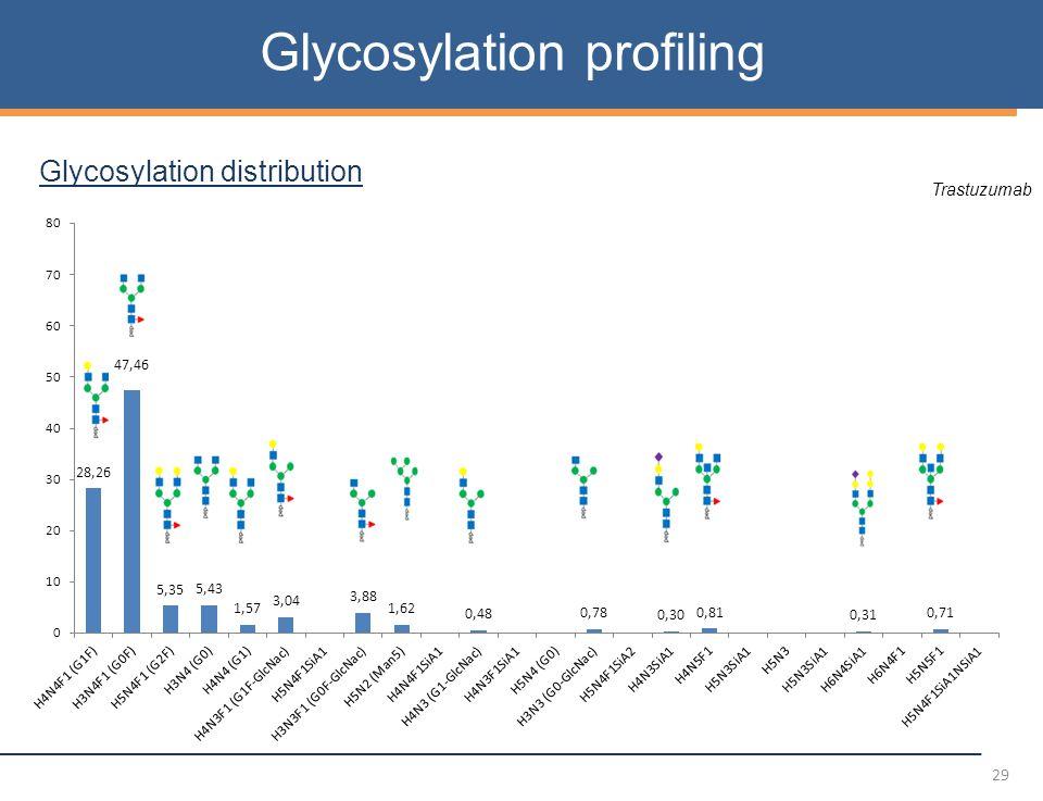 29 Glycosylation profiling Glycosylation distribution Trastuzumab