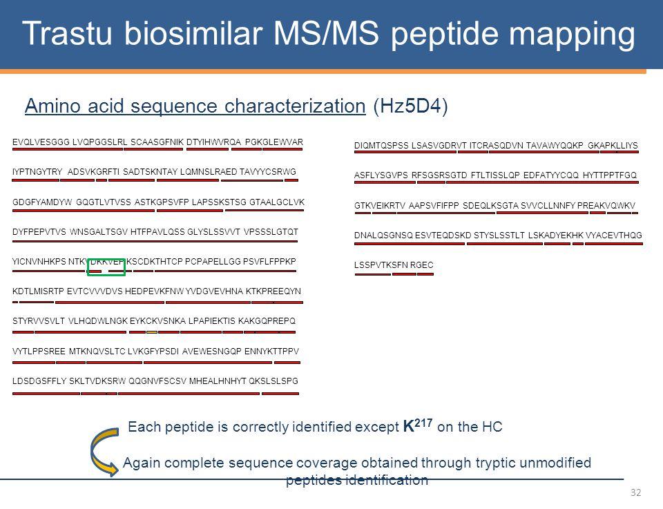 32 Trastu biosimilar MS/MS peptide mapping EVQLVESGGG LVQPGGSLRL SCAASGFNIK DTYIHWVRQA PGKGLEWVAR IYPTNGYTRY ADSVKGRFTI SADTSKNTAY LQMNSLRAED TAVYYCSRWG GDGFYAMDYW GQGTLVTVSS ASTKGPSVFP LAPSSKSTSG GTAALGCLVK DYFPEPVTVS WNSGALTSGV HTFPAVLQSS GLYSLSSVVT VPSSSLGTQT YICNVNHKPS NTKVDKKVEP KSCDKTHTCP PCPAPELLGG PSVFLFPPKP KDTLMISRTP EVTCVVVDVS HEDPEVKFNW YVDGVEVHNA KTKPREEQYN STYRVVSVLT VLHQDWLNGK EYKCKVSNKA LPAPIEKTIS KAKGQPREPQ VYTLPPSREE MTKNQVSLTC LVKGFYPSDI AVEWESNGQP ENNYKTTPPV LDSDGSFFLY SKLTVDKSRW QQGNVFSCSV MHEALHNHYT QKSLSLSPG DIQMTQSPSS LSASVGDRVT ITCRASQDVN TAVAWYQQKP GKAPKLLIYS ASFLYSGVPS RFSGSRSGTD FTLTISSLQP EDFATYYCQQ HYTTPPTFGQ GTKVEIKRTV AAPSVFIFPP SDEQLKSGTA SVVCLLNNFY PREAKVQWKV DNALQSGNSQ ESVTEQDSKD STYSLSSTLT LSKADYEKHK VYACEVTHQG LSSPVTKSFN RGEC Amino acid sequence characterization (Hz5D4) Each peptide is correctly identified except K 217 on the HC Again complete sequence coverage obtained through tryptic unmodified peptides identification