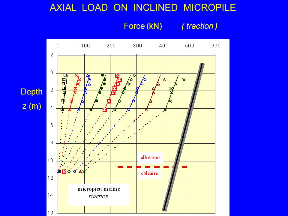 AXIAL LOAD ON INCLINED MICROPILE Depth z (m) Force (kN)( traction )