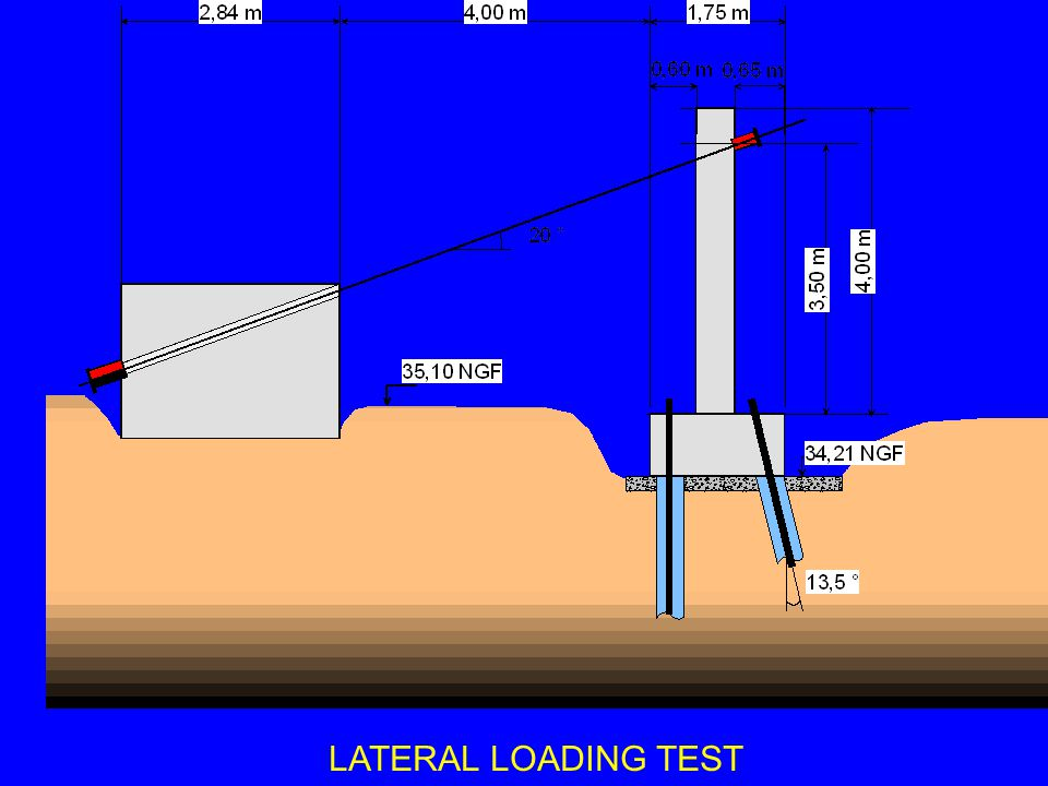 AXIAL LOAD ON VERTICAL PILE Force (kN) Depth z (m) ( compression )