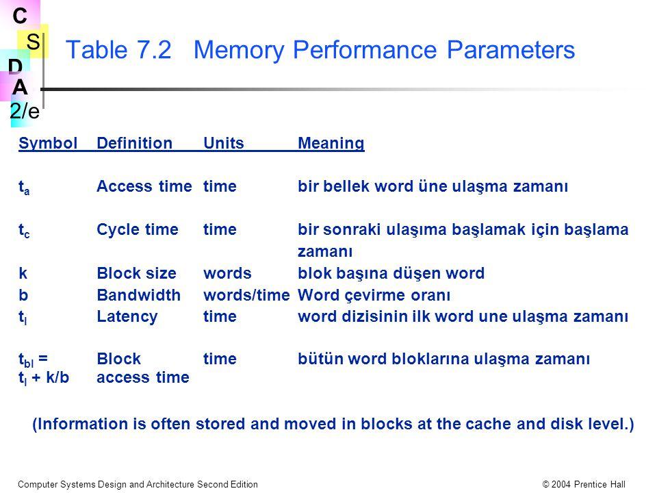 S 2/e C D A Computer Systems Design and Architecture Second Edition© 2004 Prentice Hall Table 7.2 Memory Performance Parameters SymbolDefinitionUnitsMeaning t a Access timetimebir bellek word üne ulaşma zamanı t c Cycle timetimebir sonraki ulaşıma başlamak için başlama zamanı kBlock sizewordsblok başına düşen word bBandwidthwords/timeWord çevirme oranı t l Latencytimeword dizisinin ilk word une ulaşma zamanı t bl =Block timebütün word bloklarına ulaşma zamanı t l + k/baccess time (Information is often stored and moved in blocks at the cache and disk level.)
