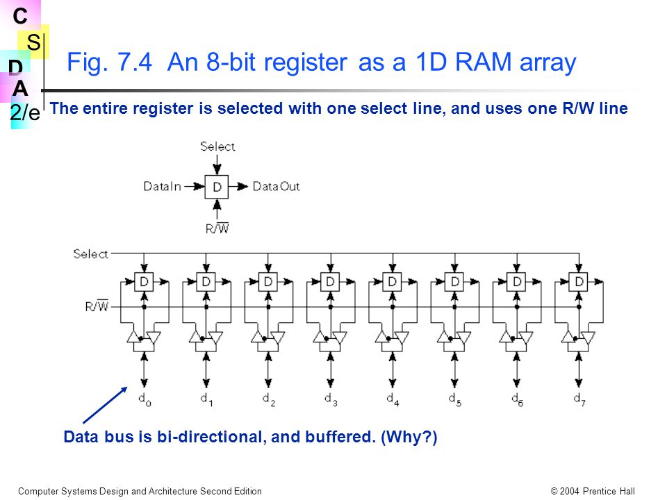 S 2/e C D A Computer Systems Design and Architecture Second Edition© 2004 Prentice Hall Fig. 7.4 An 8-bit register as a 1D RAM array The entire regist