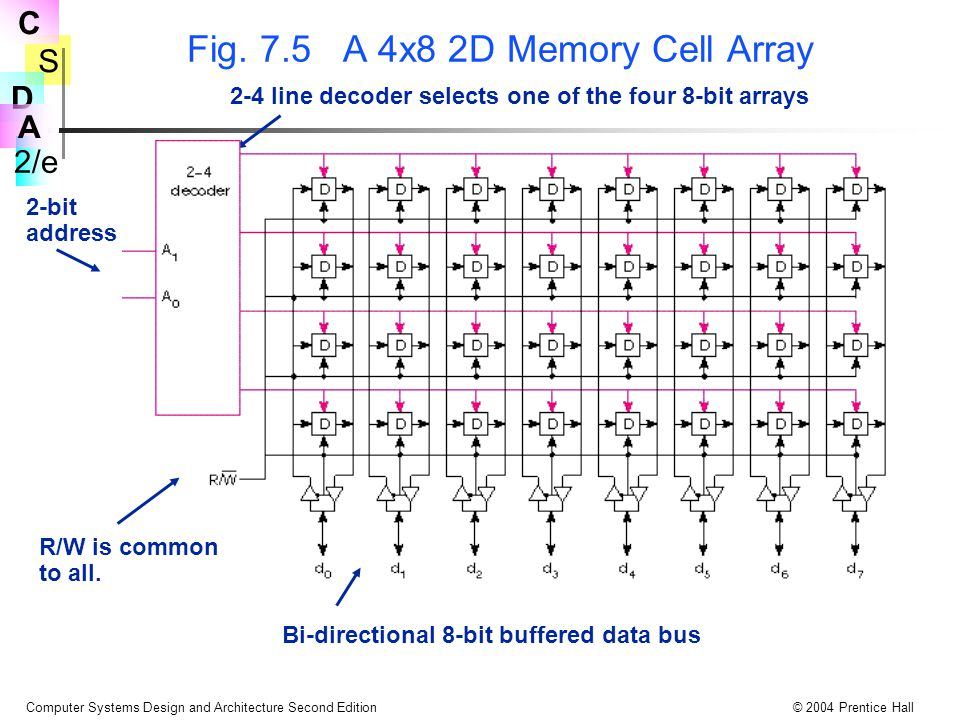 S 2/e C D A Computer Systems Design and Architecture Second Edition© 2004 Prentice Hall Fig. 7.5 A 4x8 2D Memory Cell Array R/W is common to all. 2-bi