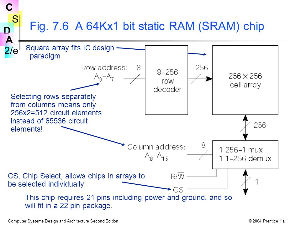 S 2/e C D A Computer Systems Design and Architecture Second Edition© 2004 Prentice Hall Fig. 7.6 A 64Kx1 bit static RAM (SRAM) chip Square array fits