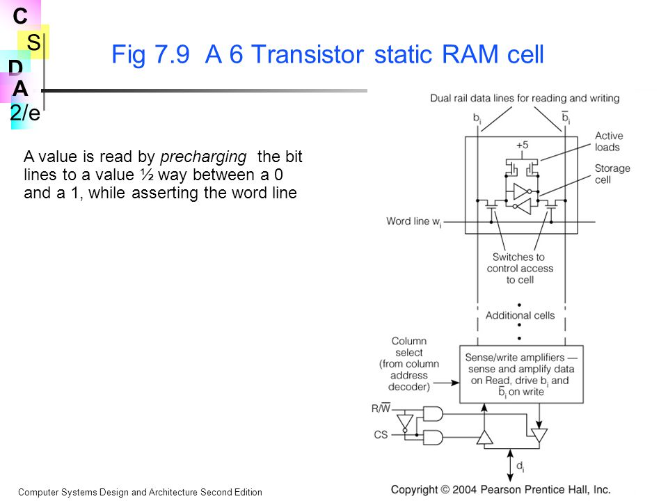 S 2/e C D A Computer Systems Design and Architecture Second Edition© 2004 Prentice Hall Fig 7.9 A 6 Transistor static RAM cell A value is read by precharging the bit lines to a value ½ way between a 0 and a 1, while asserting the word line