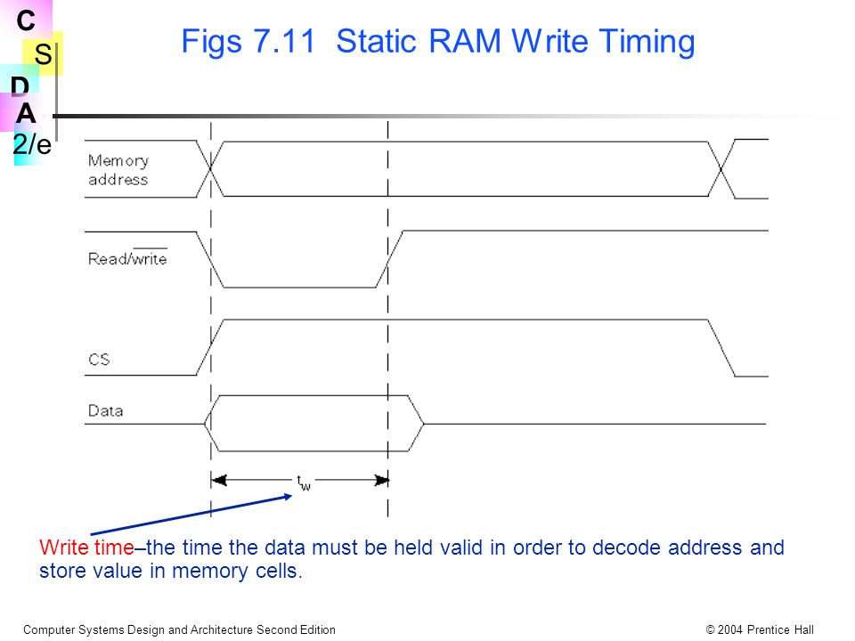 S 2/e C D A Computer Systems Design and Architecture Second Edition© 2004 Prentice Hall Figs 7.11 Static RAM Write Timing Write time–the time the data