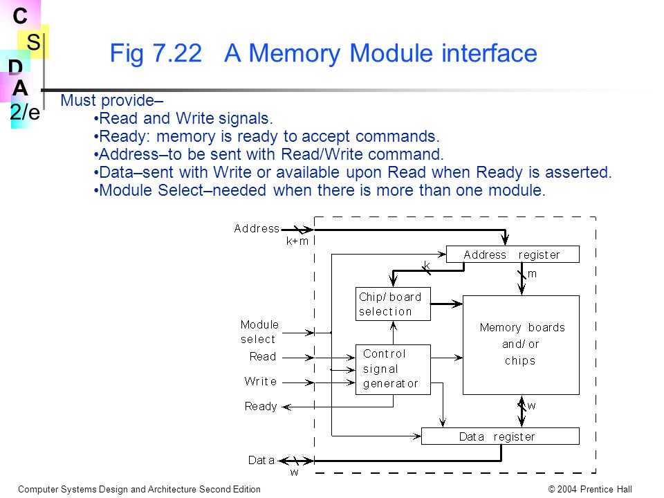 S 2/e C D A Computer Systems Design and Architecture Second Edition© 2004 Prentice Hall Fig 7.22 A Memory Module interface Must provide– Read and Write signals.