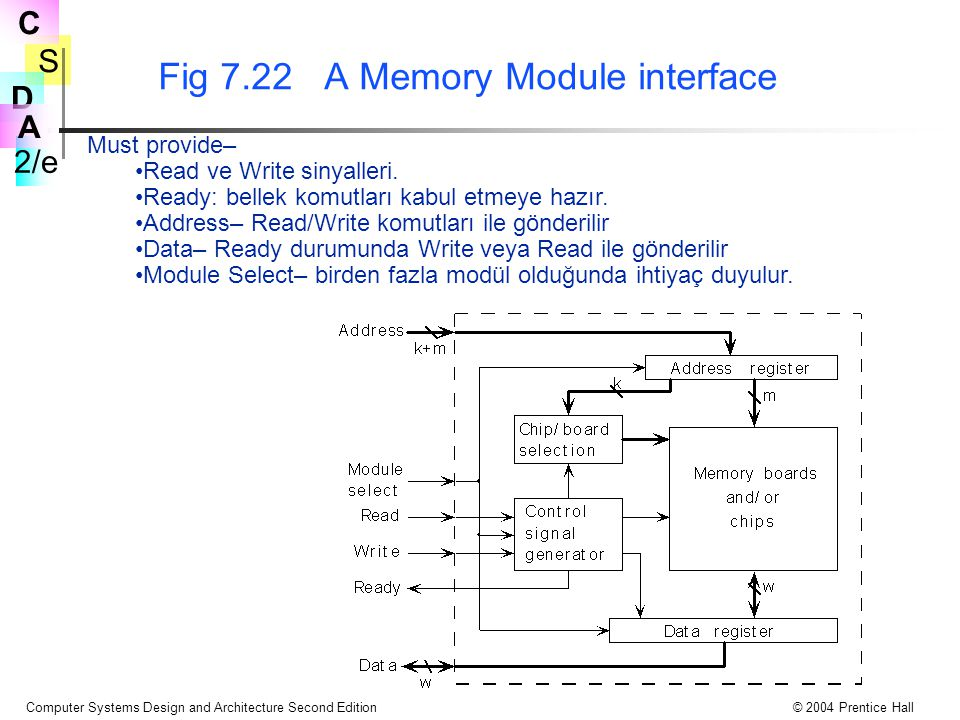 S 2/e C D A Computer Systems Design and Architecture Second Edition© 2004 Prentice Hall Fig 7.22 A Memory Module interface Must provide– Read ve Write sinyalleri.