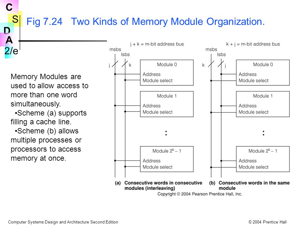 S 2/e C D A Computer Systems Design and Architecture Second Edition© 2004 Prentice Hall Fig 7.24 Two Kinds of Memory Module Organization. Memory Modul