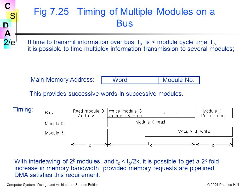 S 2/e C D A Computer Systems Design and Architecture Second Edition© 2004 Prentice Hall Fig 7.25 Timing of Multiple Modules on a Bus If time to transmit information over bus, t b, is < module cycle time, t c, it is possible to time multiplex information transmission to several modules; WordModule No.