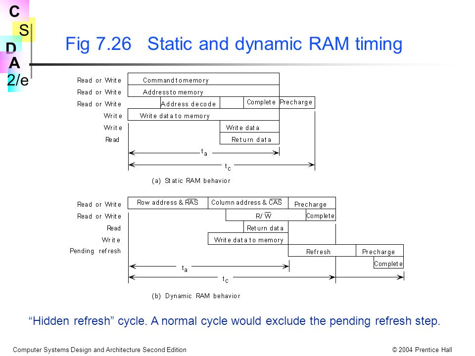 S 2/e C D A Computer Systems Design and Architecture Second Edition© 2004 Prentice Hall Fig 7.26 Static and dynamic RAM timing Hidden refresh cycle.