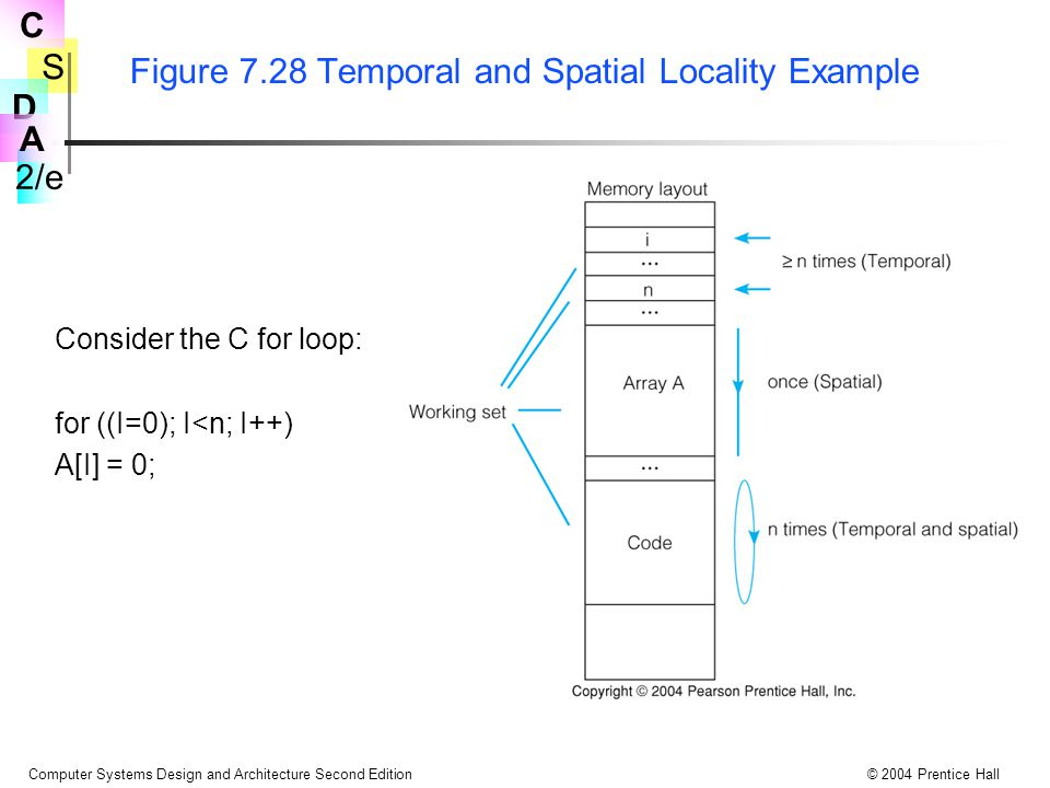 S 2/e C D A Computer Systems Design and Architecture Second Edition© 2004 Prentice Hall Figure 7.28 Temporal and Spatial Locality Example Consider the C for loop: for ((I=0); I<n; I++) A[I] = 0;