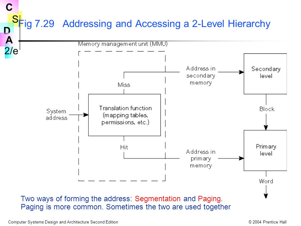 S 2/e C D A Computer Systems Design and Architecture Second Edition© 2004 Prentice Hall Fig 7.29 Addressing and Accessing a 2-Level Hierarchy Two ways of forming the address: Segmentation and Paging.