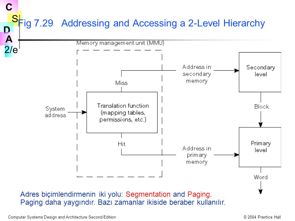 S 2/e C D A Computer Systems Design and Architecture Second Edition© 2004 Prentice Hall Fig 7.29 Addressing and Accessing a 2-Level Hierarchy Adres biçimlendirmenin iki yolu: Segmentation and Paging.