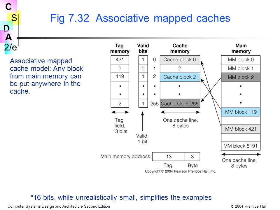 S 2/e C D A Computer Systems Design and Architecture Second Edition© 2004 Prentice Hall Fig 7.32 Associative mapped caches *16 bits, while unrealistically small, simplifies the examples Associative mapped cache model: Any block from main memory can be put anywhere in the cache.