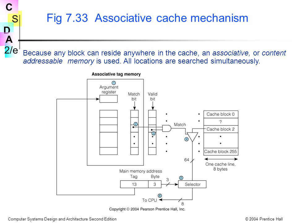 S 2/e C D A Computer Systems Design and Architecture Second Edition© 2004 Prentice Hall Fig 7.33 Associative cache mechanism Because any block can res