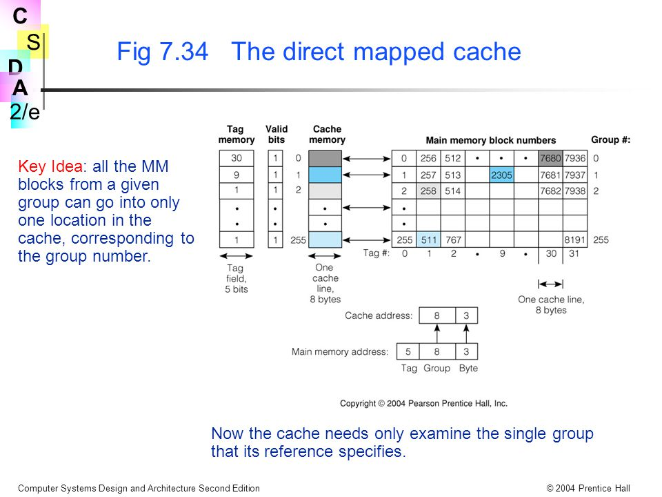 S 2/e C D A Computer Systems Design and Architecture Second Edition© 2004 Prentice Hall Fig 7.34 The direct mapped cache Key Idea: all the MM blocks from a given group can go into only one location in the cache, corresponding to the group number.