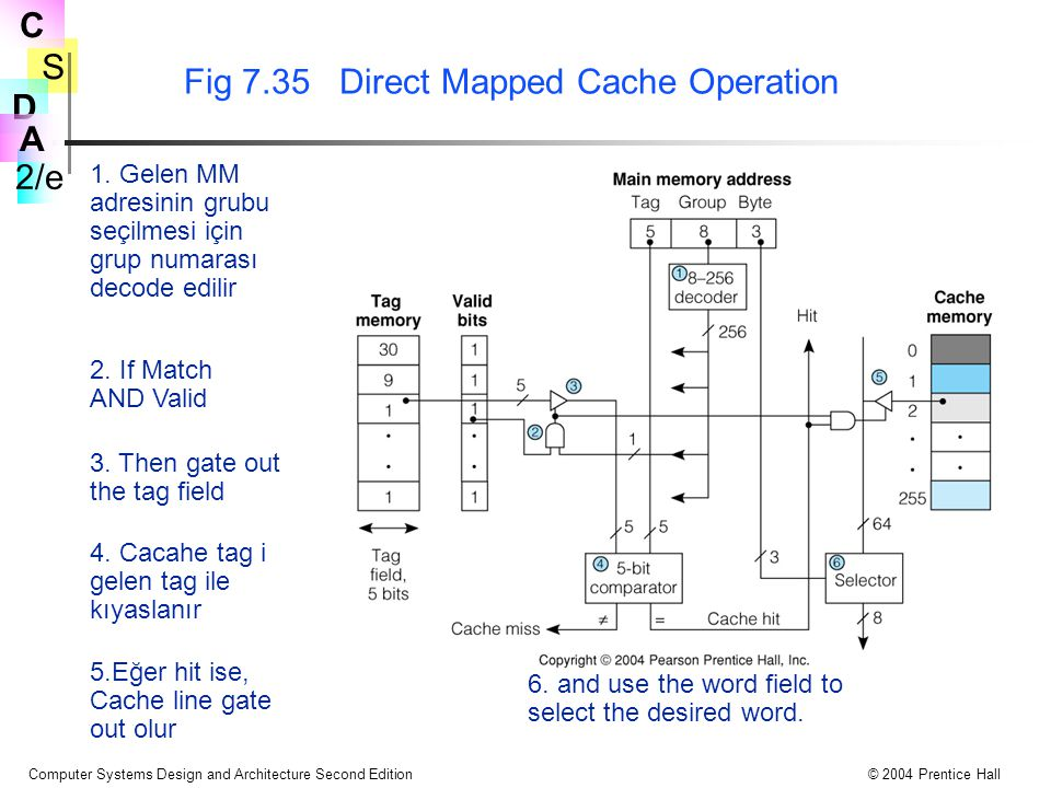 S 2/e C D A Computer Systems Design and Architecture Second Edition© 2004 Prentice Hall Fig 7.35 Direct Mapped Cache Operation 1. Gelen MM adresinin g