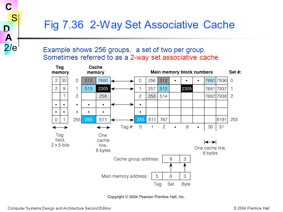 S 2/e C D A Computer Systems Design and Architecture Second Edition© 2004 Prentice Hall Fig 7.36 2-Way Set Associative Cache Example shows 256 groups,