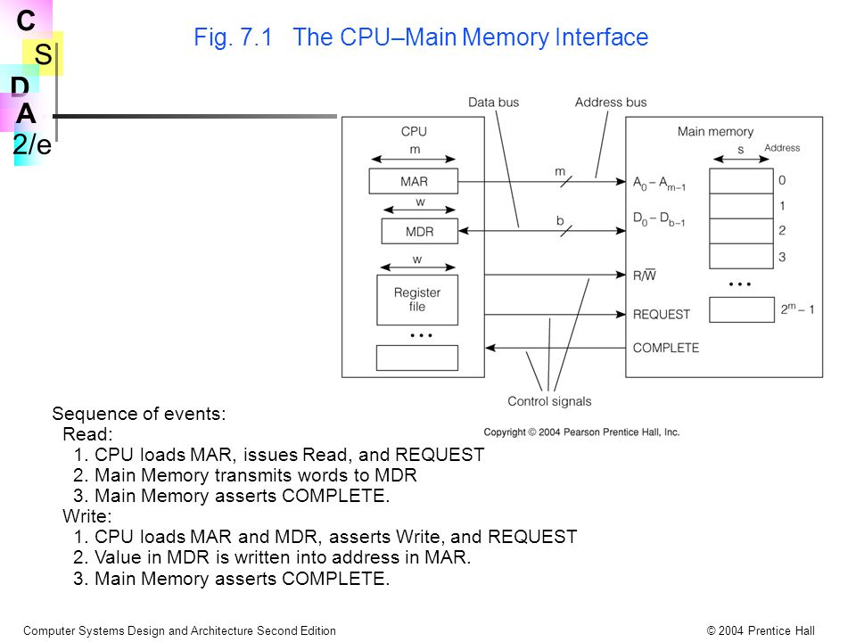 S 2/e C D A Computer Systems Design and Architecture Second Edition© 2004 Prentice Hall Fig. 7.1 The CPU–Main Memory Interface Sequence of events: Rea