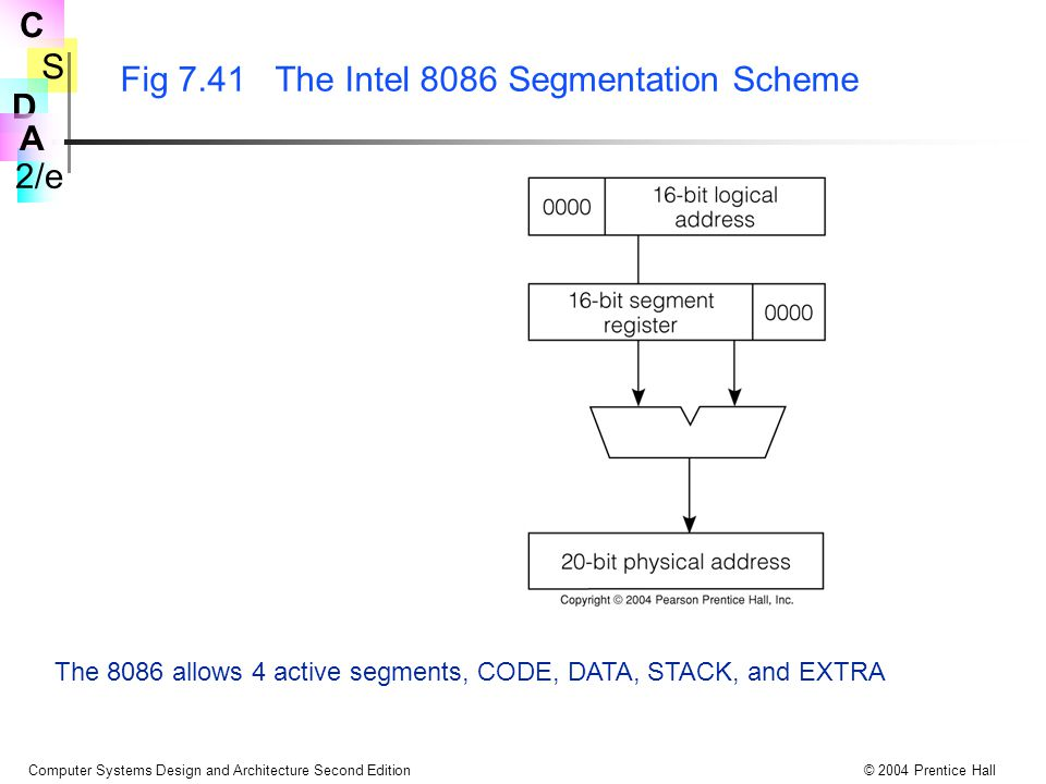 S 2/e C D A Computer Systems Design and Architecture Second Edition© 2004 Prentice Hall Fig 7.41 The Intel 8086 Segmentation Scheme The 8086 allows 4 active segments, CODE, DATA, STACK, and EXTRA