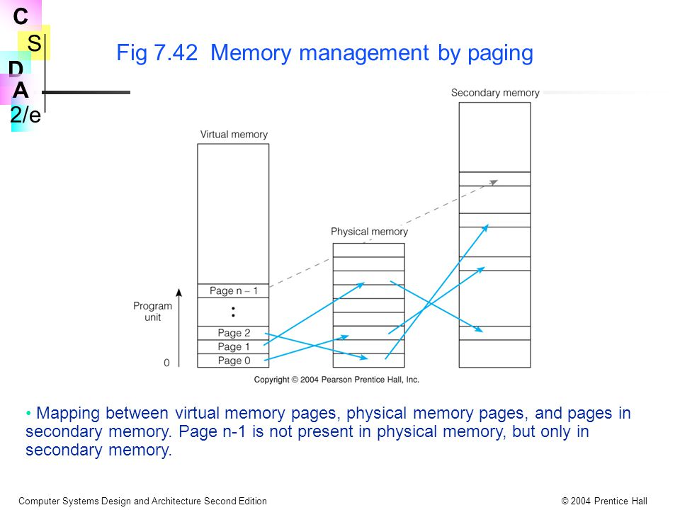 S 2/e C D A Computer Systems Design and Architecture Second Edition© 2004 Prentice Hall Mapping between virtual memory pages, physical memory pages, a