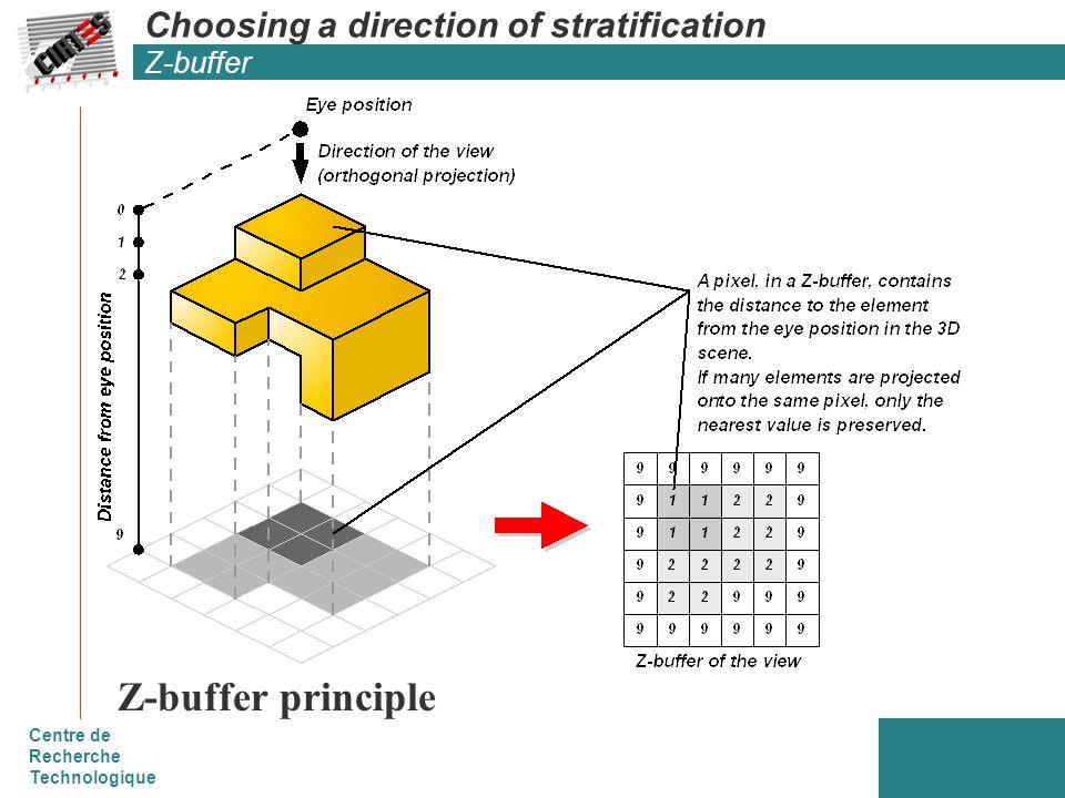 Centre de Recherche Technologique Choosing a direction of stratification Z-buffer Z-buffer principle