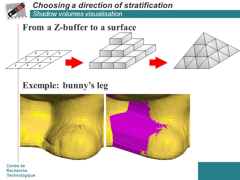 Centre de Recherche Technologique Choosing a direction of stratification Shadow volumes visualisation From a Z-buffer to a surface Exemple: bunny's leg