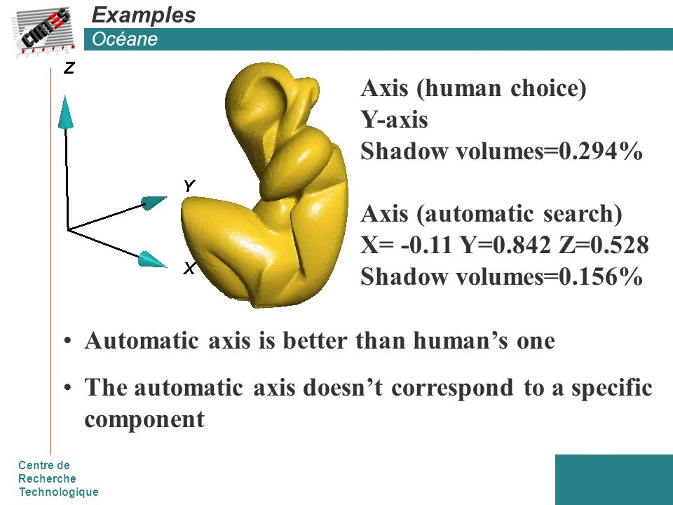 Centre de Recherche Technologique Examples Océane Axis (human choice) Y-axis Shadow volumes=0.294% Axis (automatic search) X= -0.11 Y=0.842 Z=0.528 Shadow volumes=0.156% Automatic axis is better than human's one The automatic axis doesn't correspond to a specific component
