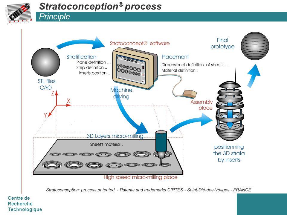 Centre de Recherche Technologique Stratoconception ® process Principle
